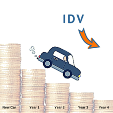 Car Depreciation Rate And Idv Calculator Mintwise