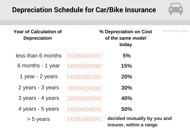 IDV-for-Car-Insurance-Depreciation-Rate